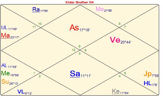 Divisional chart D4 – Properties and Inheritance – Vijaya Jyoti