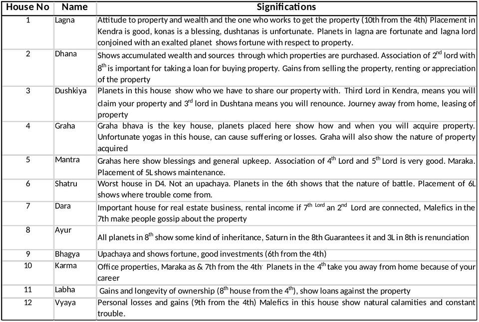 Divisional chart D4 – Properties and Inheritance – Vijaya Jyoti