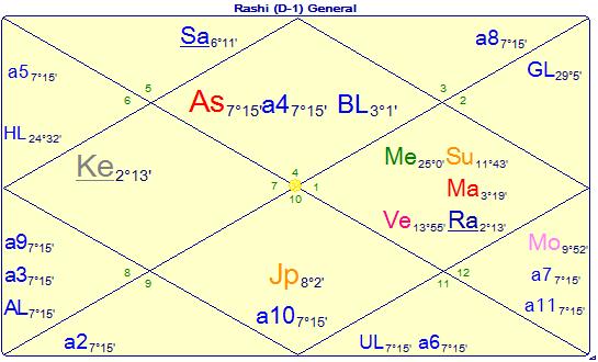 States of Dignities of Planets – Vijaya Jyoti