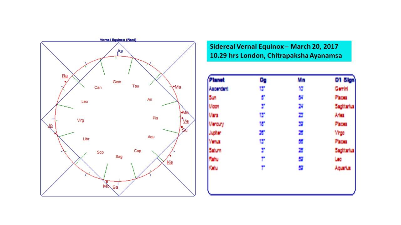 Sidereal and Tropical Zodiac – Vijaya Jyoti