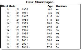 Shashti Hayini Dasa – Vijaya Jyoti