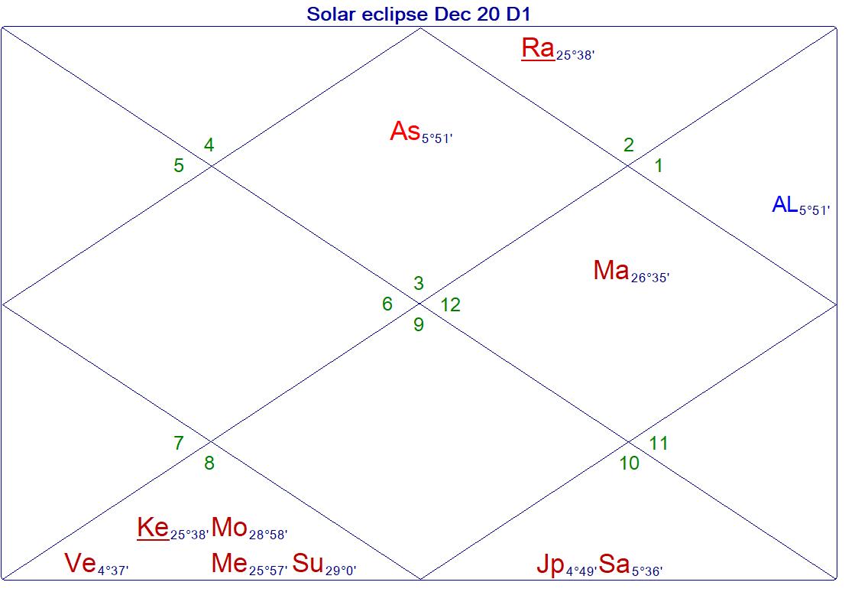 Taylor Swift Vedic Astrology
